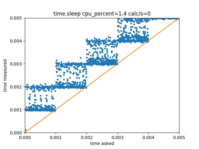 5 6 2  Asynchronous sleep function and benchmarks — pyrpl